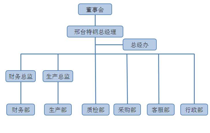 制造型企业组织结构设计
